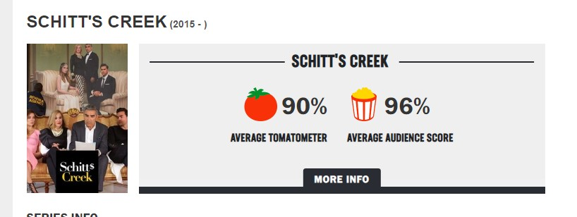 Schitt's Creek has fantastic scores at Rotten Tomatoes and that is not a coincidence.