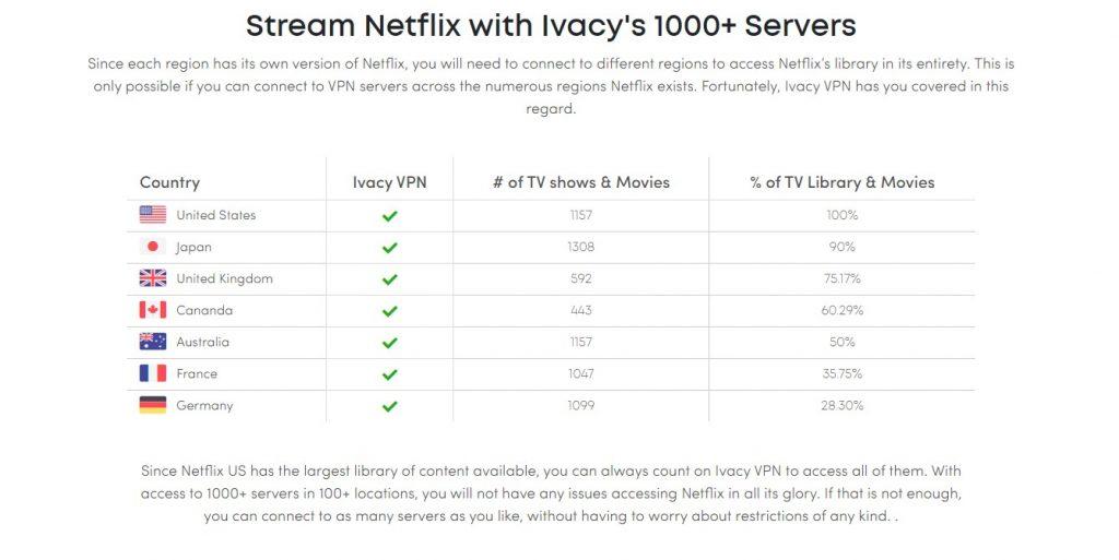 ivacyvpn unblocking netflix